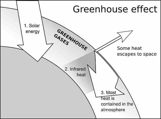 efek rumah kaca dan dampaknya pada pemanasan global 04