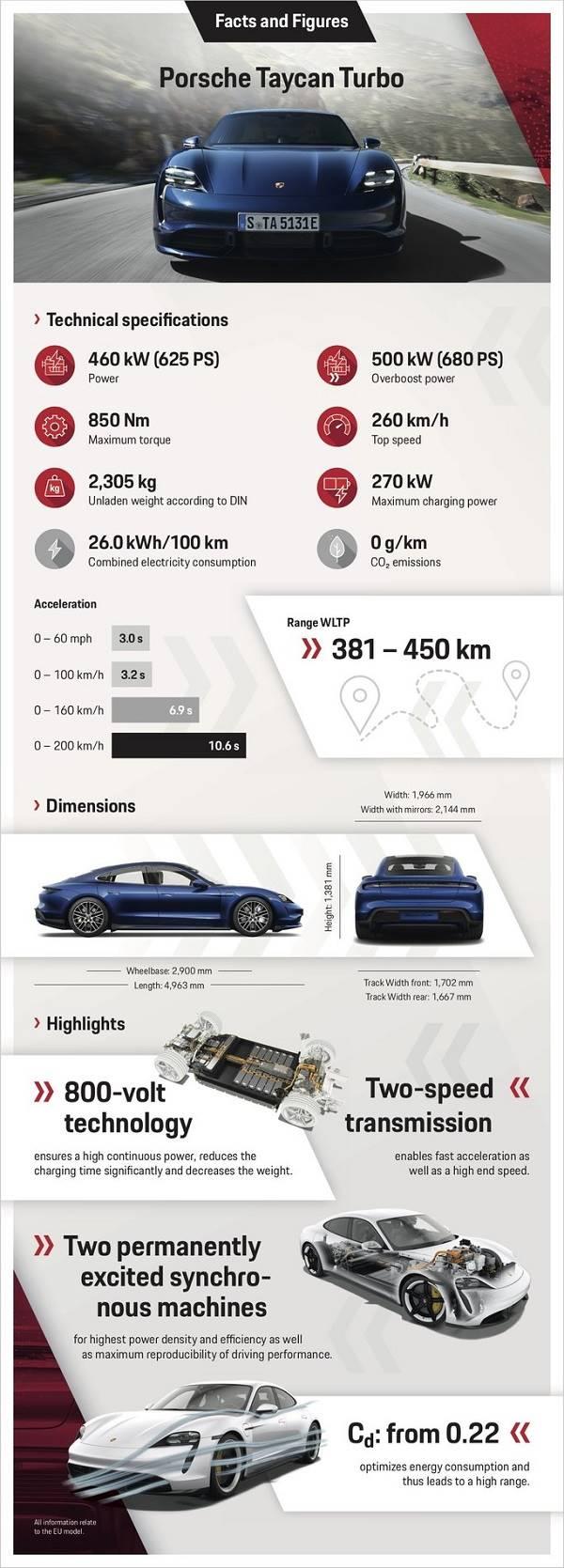 Porsche Taycan - Mewah, Cepat, Tetapi Ramah Lingkungan - Brosur turbo B